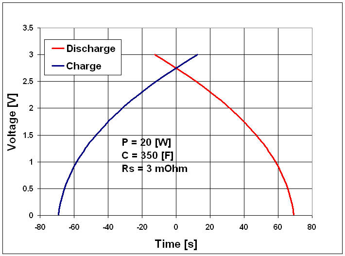 how to find charge on capacitor